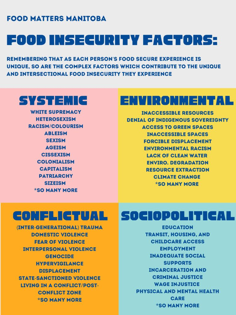 graphic chart details factors impacting food security